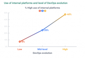 devops and shared platforms