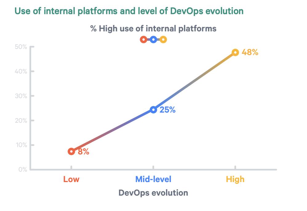 devops and shared platforms