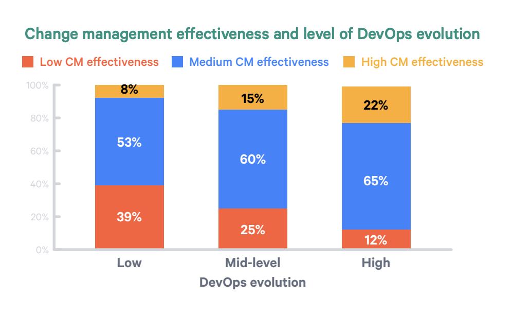 devops and change management