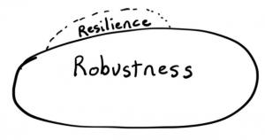 robustness vs resilience