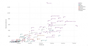 Chart 1. Maternal mortality vs fertility rate by country, 2015. (Our World In Data, 2015)