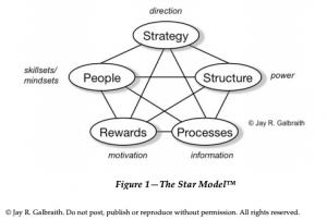 Galbraith Star model