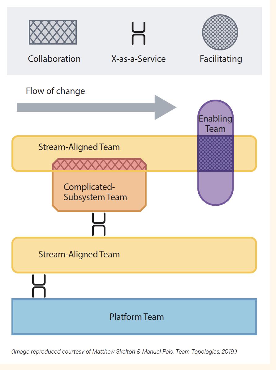 DevOps and Team Topologies