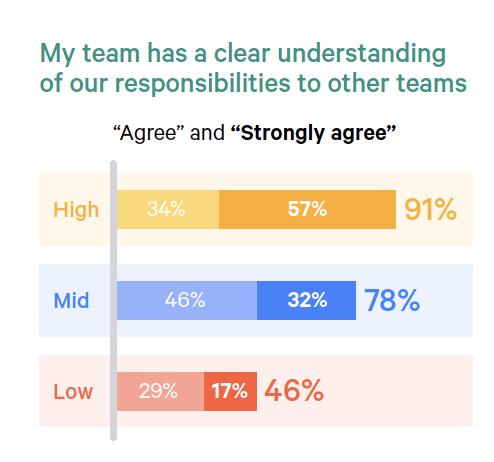 Clear team responsibilities