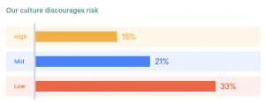 Psychological safety and risk