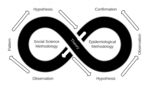 The complementary nature of Social Science and Epidemiological Methodologies.