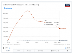 Chart 1. New cases of HIV in the UK and South Africa, 1990 to 2017. Roser and Ritchie, 2019.