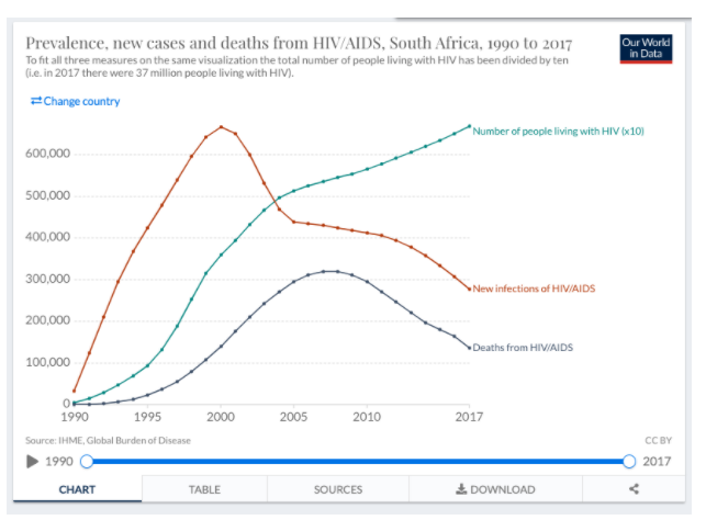 Chart 2. Prevalence, new cases and deaths from HIV/AIDS in South Africa, 1990 to 2017. Roser and Ritchie, 2019.